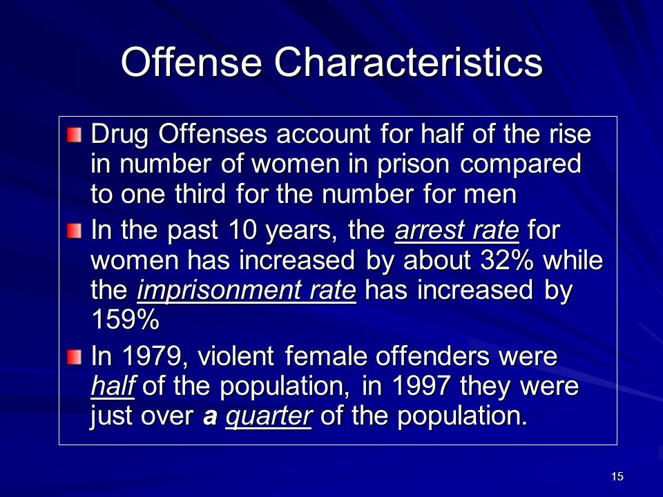 15 Offense Characteristics Drug Offenses account for half of the rise in number of women in prison compared to one third for the number for men In the past 10 years, the arrest rate for women has increased by about 32% while the imprisonment rate has increased by 159% In 1979, violent female offenders were half of the population, in 1997 they were just over a quarter of the population.