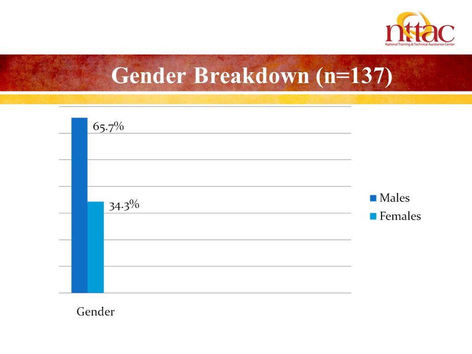Gender Breakdown (n=137)