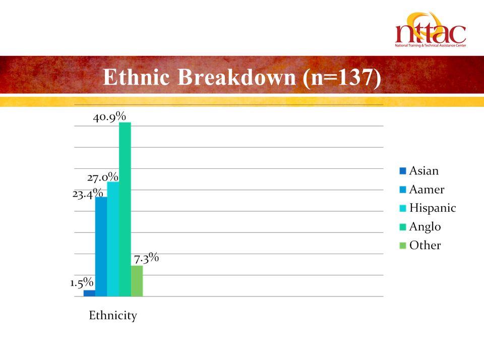 Ethnic Breakdown (n=137)
