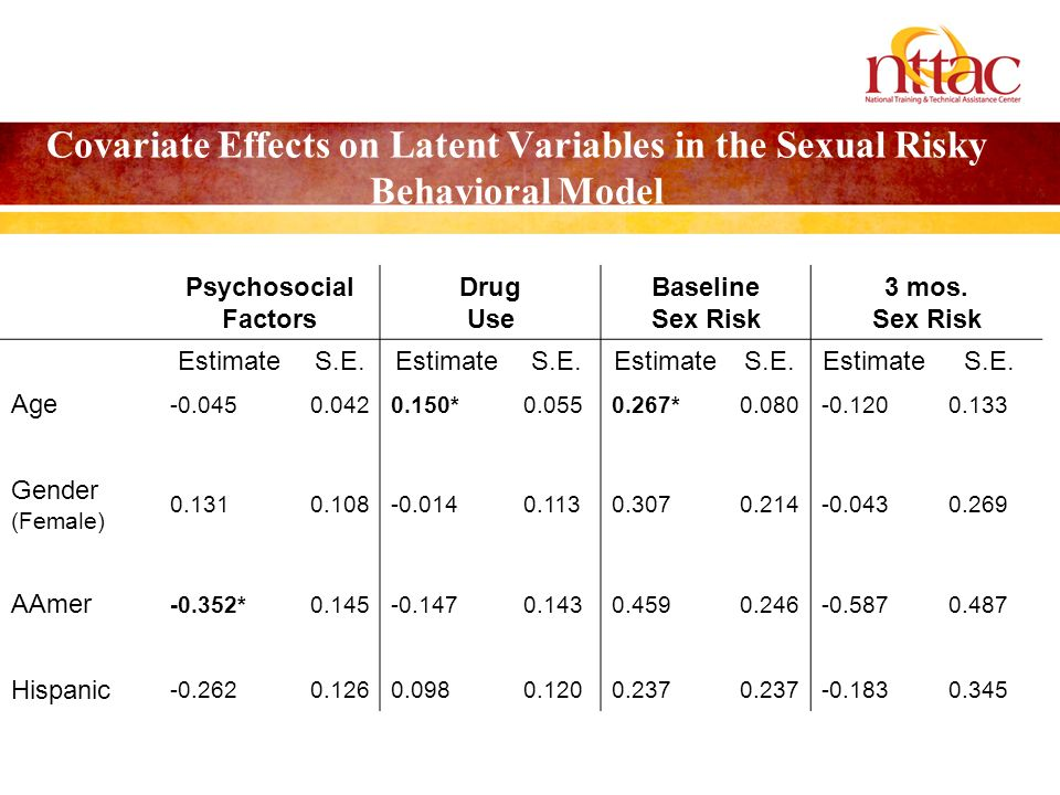 Covariate Effects on Latent Variables in the Sexual Risky Behavioral Model Psychosocial Factors Drug Use Baseline Sex Risk 3 mos.