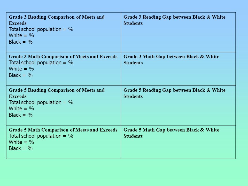 Grade 3 Reading Comparison of Meets and Exceeds Total school population = % White = % Black = % Grade 3 Reading Gap between Black & White Students Gra