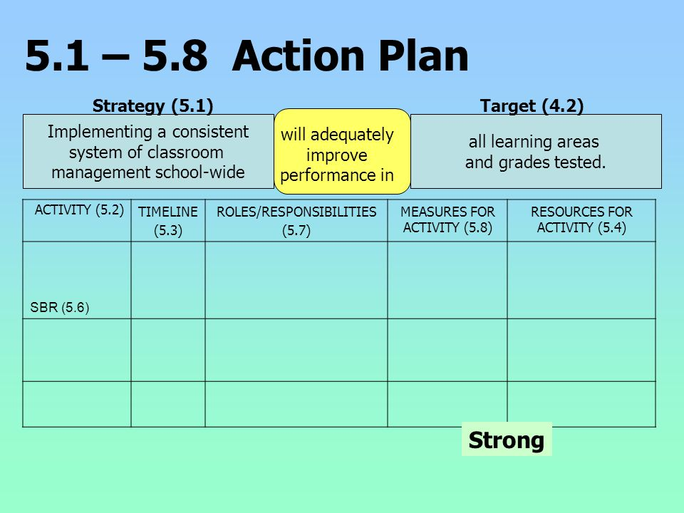 5.1 – 5.8 Action Plan Implementing a consistent system of classroom management school-wide all learning areas and grades tested. Strategy (5.1) will a