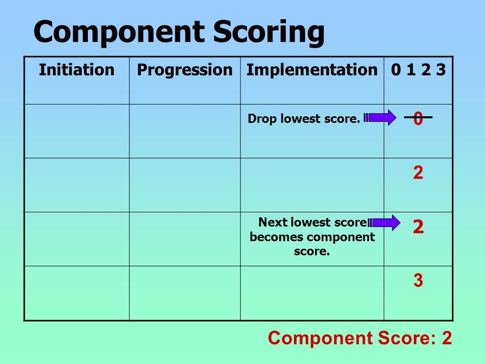 Component Scoring InitiationProgressionImplementation0 1 2 3 0 2 Next lowest score becomes component score. 2 3 Component Score: 2 Drop lowest score.