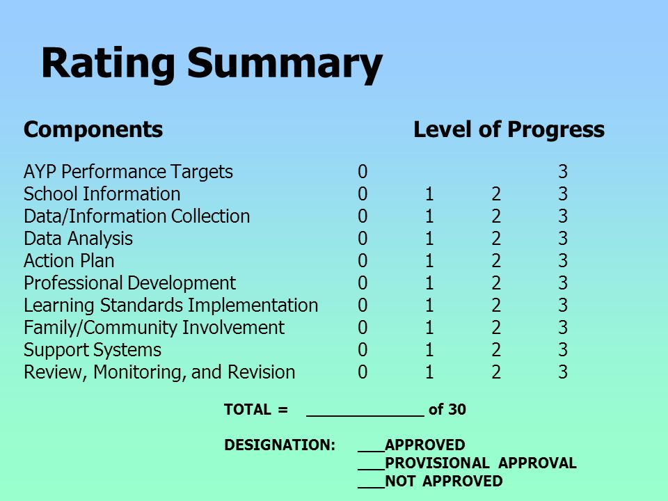Rating Summary Components Level of Progress AYP Performance Targets03 School Information 0123 Data/Information Collection0123 Data Analysis0123 Action Plan0123 Professional Development0123 Learning Standards Implementation0123 Family/Community Involvement0123 Support Systems0123 Review, Monitoring, and Revision0123 TOTAL = of 30 DESIGNATION:___APPROVED ___PROVISIONAL APPROVAL ___NOT APPROVED