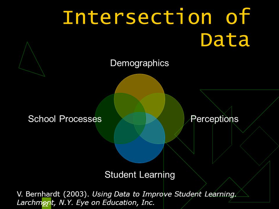 22 Intersection of Data Demographics Perceptions Student Learning School Processes V. Bernhardt (2003). Using Data to Improve Student Learning. Larchm