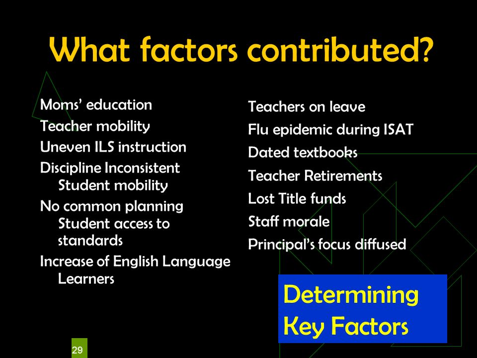 29 What factors contributed? Moms education Teacher mobility Uneven ILS instruction Discipline Inconsistent Student mobility No common planning Studen