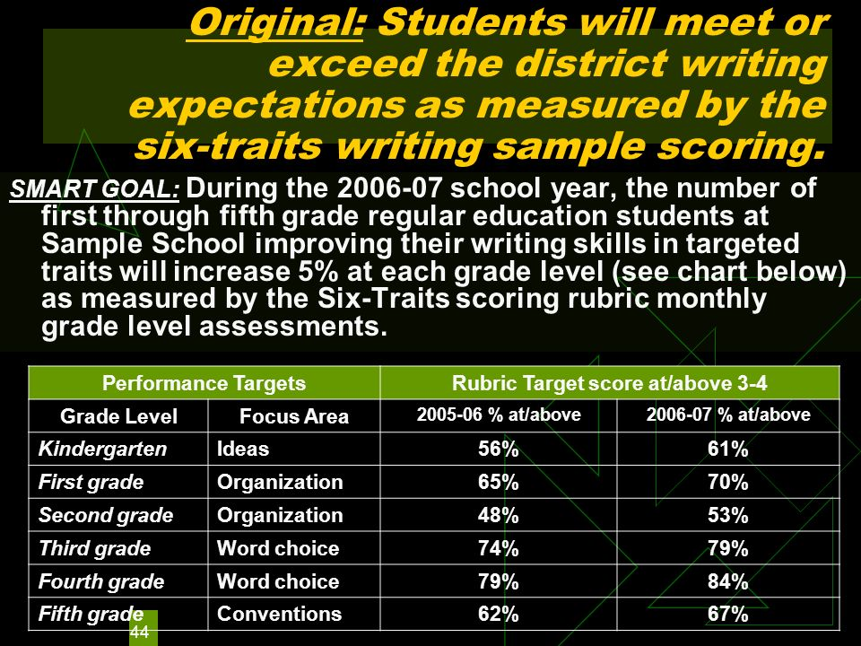 44 Original: Students will meet or exceed the district writing expectations as measured by the six-traits writing sample scoring. Performance TargetsR