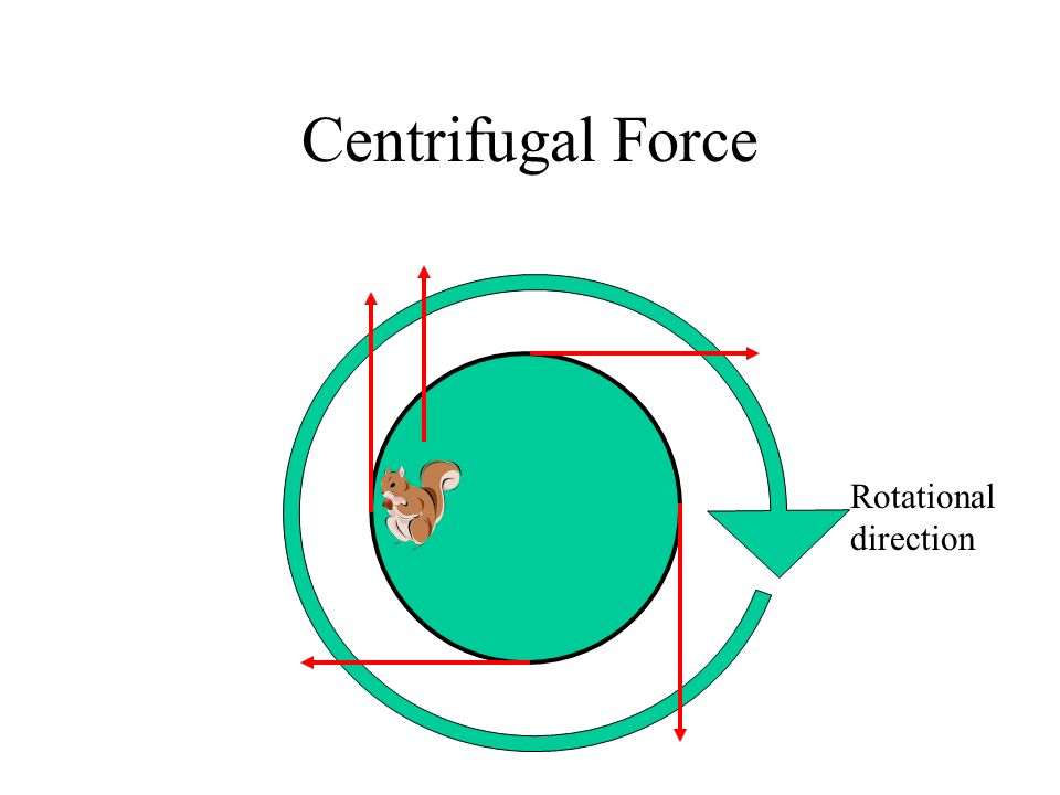 Centrifugal Force Rotational direction