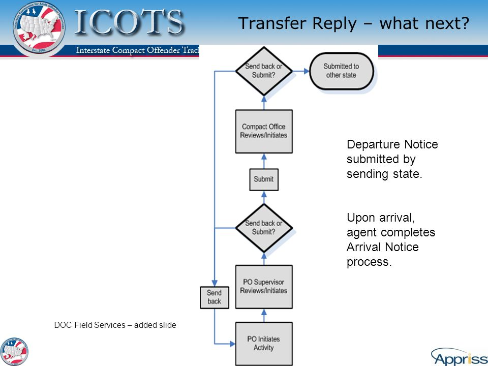 Transfer Reply – what next? Departure Notice submitted by sending state. Upon arrival, agent completes Arrival Notice process. DOC Field Services – ad