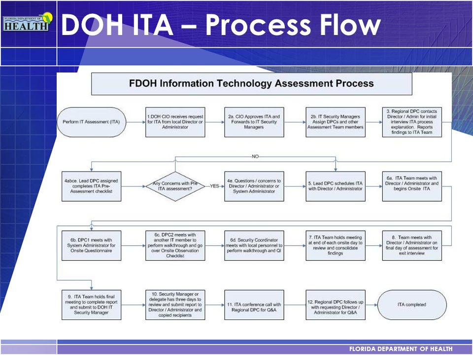 FLORIDA DEPARTMENT OF HEALTH DOH ITA – Process Flow