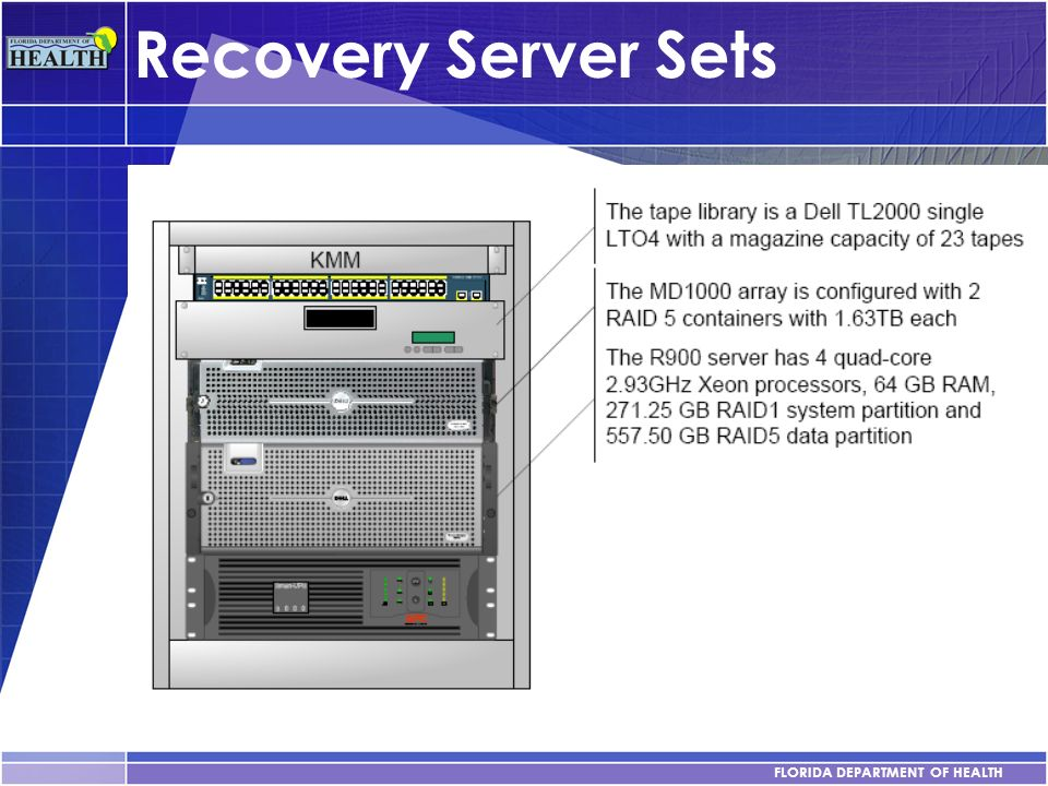 FLORIDA DEPARTMENT OF HEALTH Recovery Server Sets YOUR SUBTOPICS GO HERE