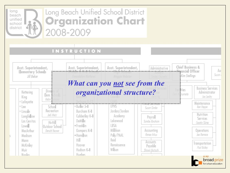 What can you not see from the organizational structure