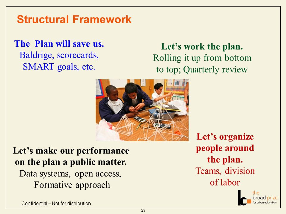 Structural Framework 23 Confidential – Not for distribution The Plan will save us. Baldrige, scorecards, SMART goals, etc. Lets make our performance o