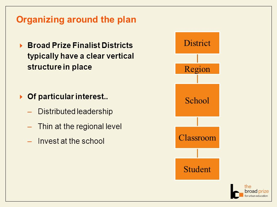 Organizing around the plan Broad Prize Finalist Districts typically have a clear vertical structure in place Of particular interest..