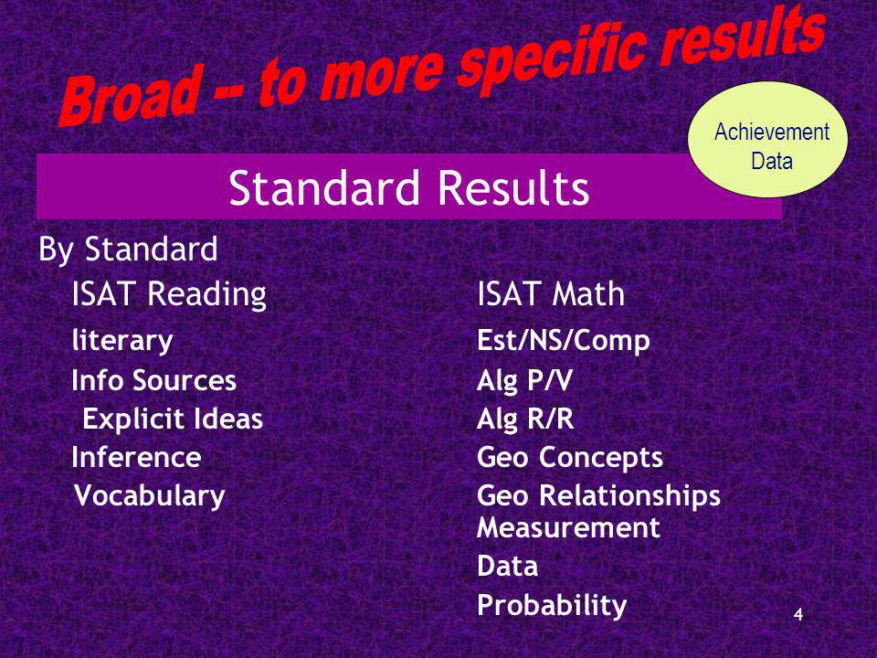 4 Standard Results By Standard ISAT ReadingISAT Math literaryEst/NS/Comp Info SourcesAlg P/V Explicit IdeasAlg R/R InferenceGeo Concepts VocabularyGeo