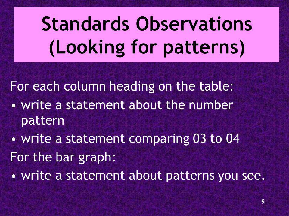 9 Standards Observations (Looking for patterns) For each column heading on the table: write a statement about the number pattern write a statement com