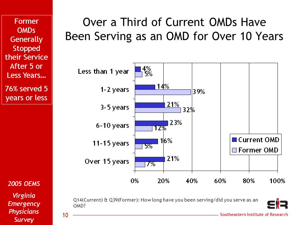 Southeastern Institute of Research 2005 OEMS Virginia Emergency Physicians Survey 10 Over a Third of Current OMDs Have Been Serving as an OMD for Over