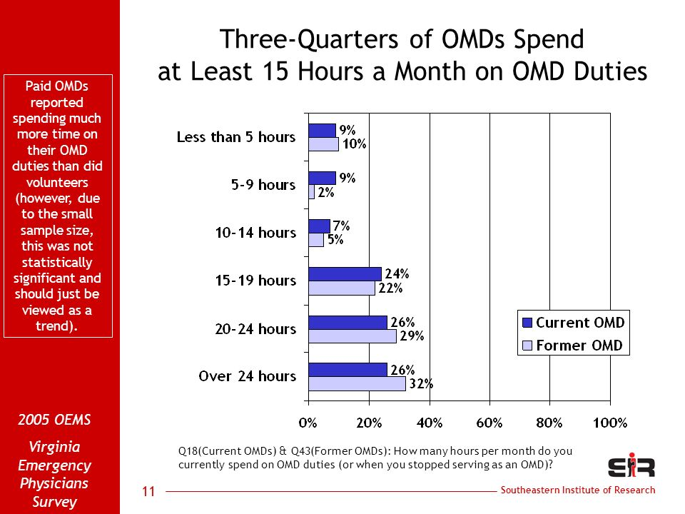 Southeastern Institute of Research 2005 OEMS Virginia Emergency Physicians Survey 11 Three-Quarters of OMDs Spend at Least 15 Hours a Month on OMD Dut