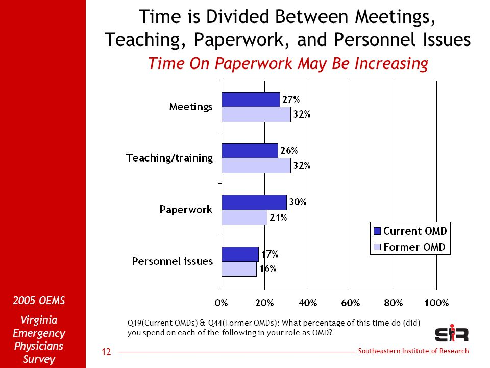 Southeastern Institute of Research 2005 OEMS Virginia Emergency Physicians Survey 12 Time is Divided Between Meetings, Teaching, Paperwork, and Personnel Issues Time On Paperwork May Be Increasing Q19(Current OMDs) & Q44(Former OMDs): What percentage of this time do (did) you spend on each of the following in your role as OMD