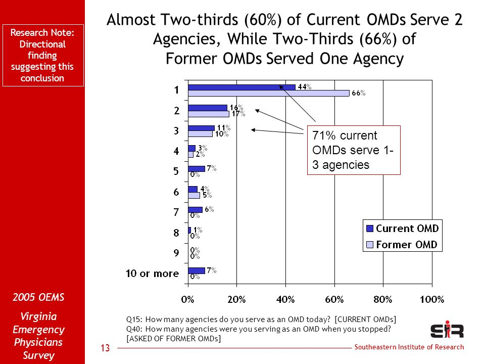 Southeastern Institute of Research 2005 OEMS Virginia Emergency Physicians Survey 13 Almost Two-thirds (60%) of Current OMDs Serve 2 Agencies, While Two-Thirds (66%) of Former OMDs Served One Agency Q15: How many agencies do you serve as an OMD today.
