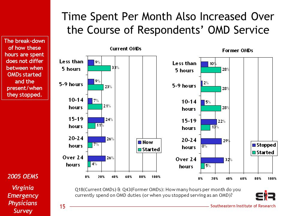 Southeastern Institute of Research 2005 OEMS Virginia Emergency Physicians Survey 15 Time Spent Per Month Also Increased Over the Course of Respondents OMD Service Q18(Current OMDs) & Q43(Former OMDs): How many hours per month do you currently spend on OMD duties (or when you stopped serving as an OMD).