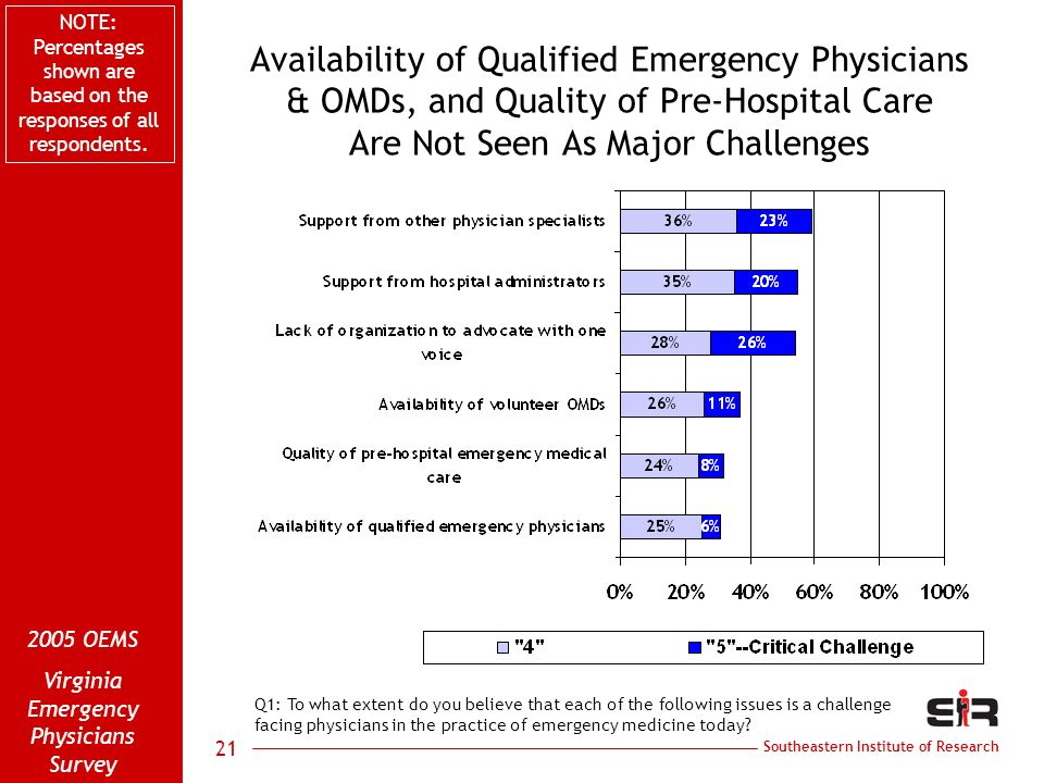Southeastern Institute of Research 2005 OEMS Virginia Emergency Physicians Survey 21 Availability of Qualified Emergency Physicians & OMDs, and Quality of Pre-Hospital Care Are Not Seen As Major Challenges Q1: To what extent do you believe that each of the following issues is a challenge facing physicians in the practice of emergency medicine today.
