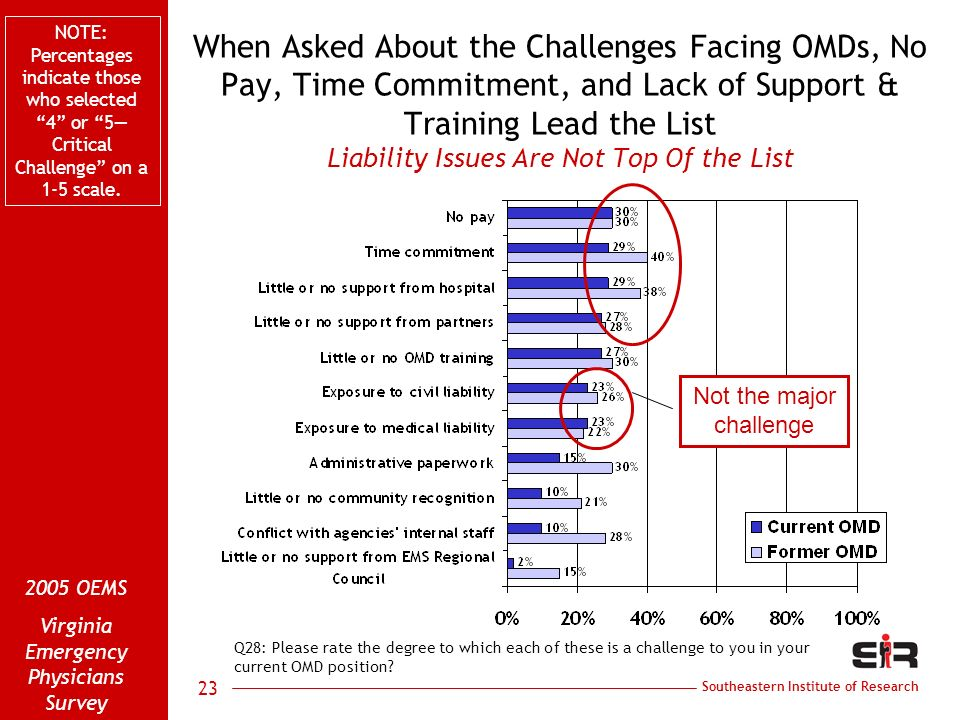 Southeastern Institute of Research 2005 OEMS Virginia Emergency Physicians Survey 23 When Asked About the Challenges Facing OMDs, No Pay, Time Commitment, and Lack of Support & Training Lead the List Liability Issues Are Not Top Of the List Q28: Please rate the degree to which each of these is a challenge to you in your current OMD position.