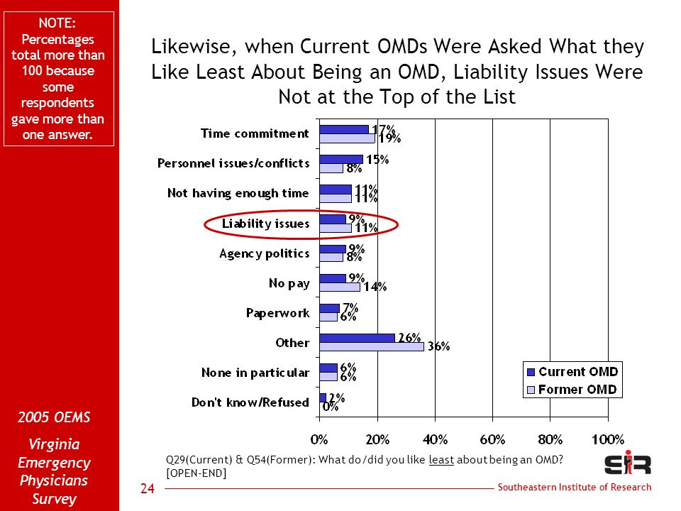 Southeastern Institute of Research 2005 OEMS Virginia Emergency Physicians Survey 24 Likewise, when Current OMDs Were Asked What they Like Least About Being an OMD, Liability Issues Were Not at the Top of the List Q29(Current) & Q54(Former): What do/did you like least about being an OMD.