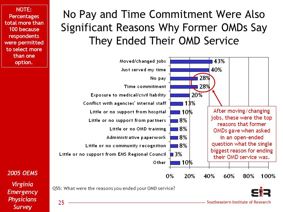 Southeastern Institute of Research 2005 OEMS Virginia Emergency Physicians Survey 25 No Pay and Time Commitment Were Also Significant Reasons Why Form