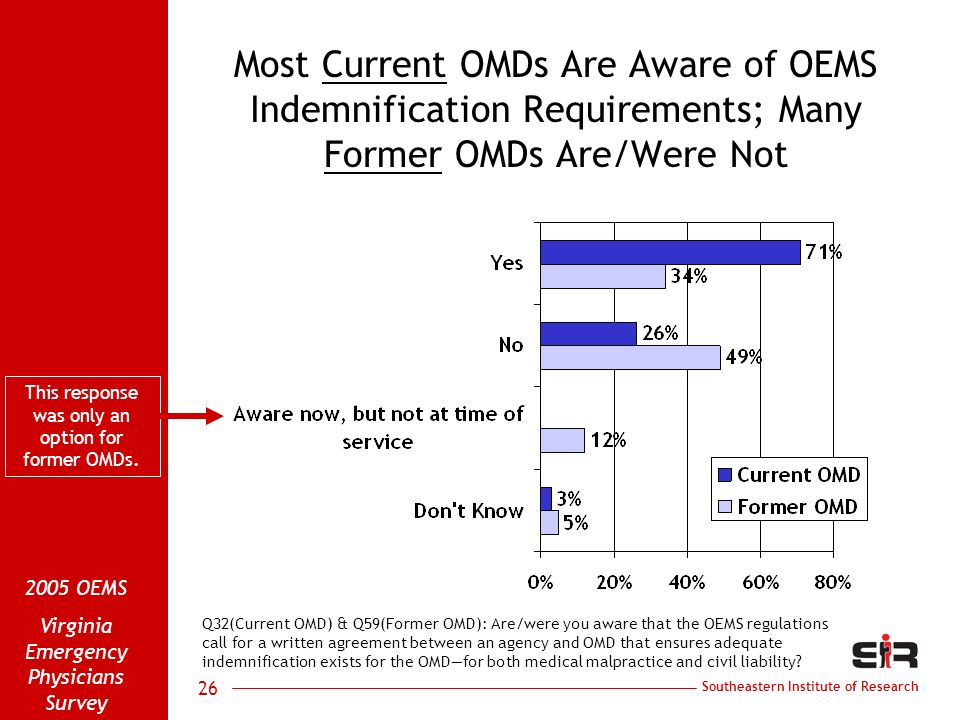 Southeastern Institute of Research 2005 OEMS Virginia Emergency Physicians Survey 26 Most Current OMDs Are Aware of OEMS Indemnification Requirements; Many Former OMDs Are/Were Not Q32(Current OMD) & Q59(Former OMD): Are/were you aware that the OEMS regulations call for a written agreement between an agency and OMD that ensures adequate indemnification exists for the OMDfor both medical malpractice and civil liability.