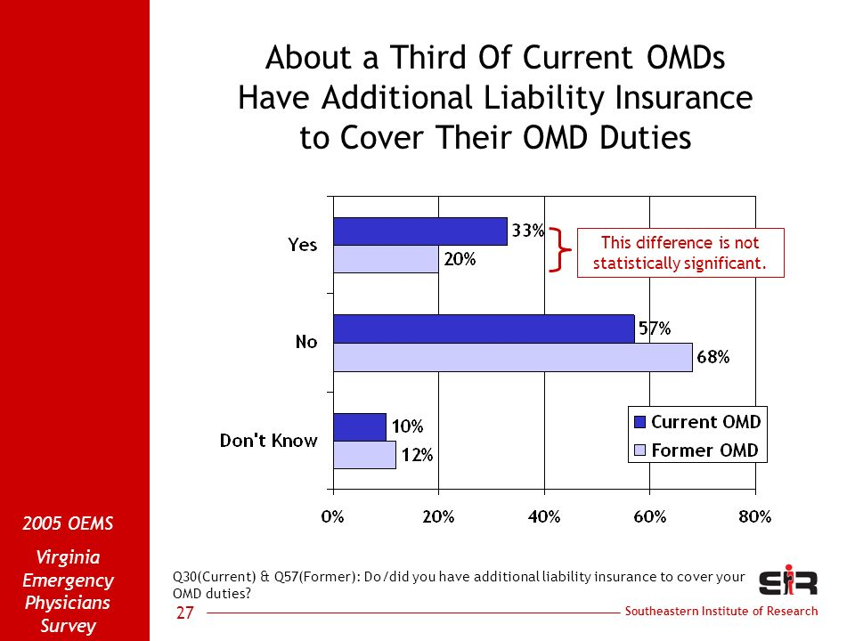 Southeastern Institute of Research 2005 OEMS Virginia Emergency Physicians Survey 27 About a Third Of Current OMDs Have Additional Liability Insurance to Cover Their OMD Duties Q30(Current) & Q57(Former): Do/did you have additional liability insurance to cover your OMD duties.