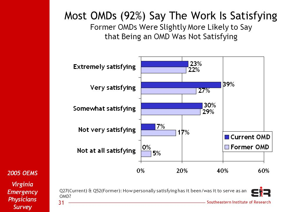 Southeastern Institute of Research 2005 OEMS Virginia Emergency Physicians Survey 31 Most OMDs (92%) Say The Work Is Satisfying Former OMDs Were Slightly More Likely to Say that Being an OMD Was Not Satisfying Q27(Current) & Q52(Former): How personally satisfying has it been/was it to serve as an OMD