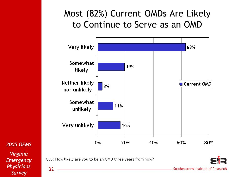 Southeastern Institute of Research 2005 OEMS Virginia Emergency Physicians Survey 32 Most (82%) Current OMDs Are Likely to Continue to Serve as an OMD Q38: How likely are you to be an OMD three years from now