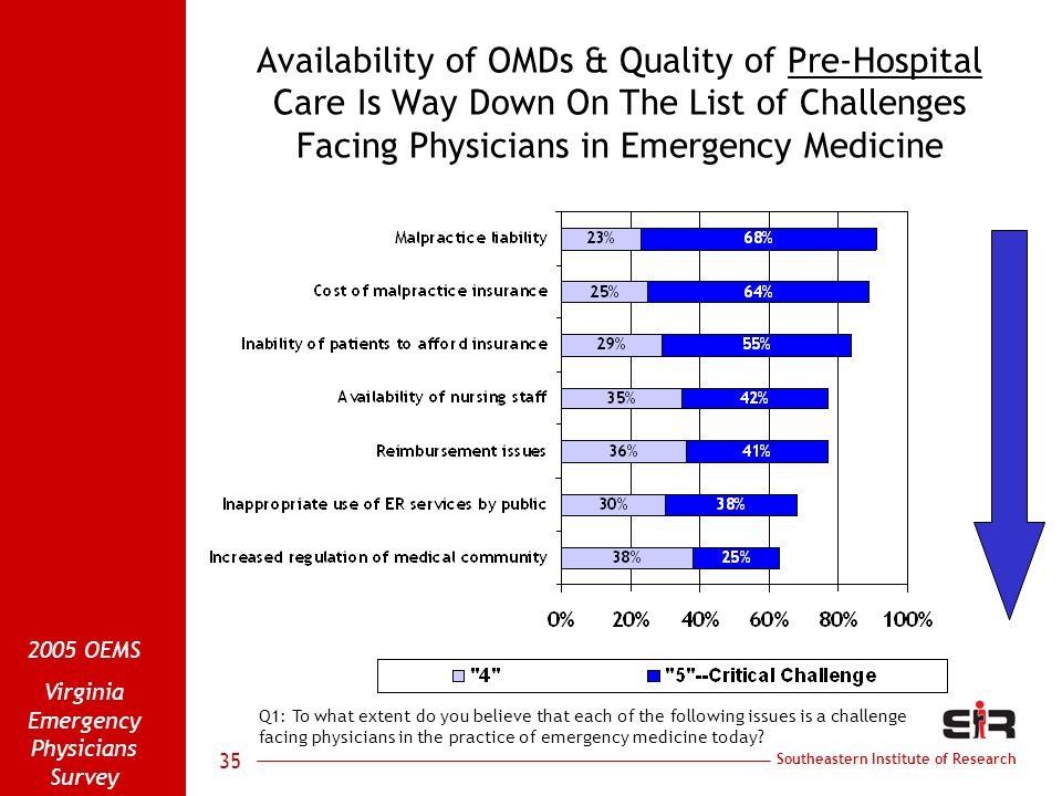 Southeastern Institute of Research 2005 OEMS Virginia Emergency Physicians Survey 35 Availability of OMDs & Quality of Pre-Hospital Care Is Way Down O