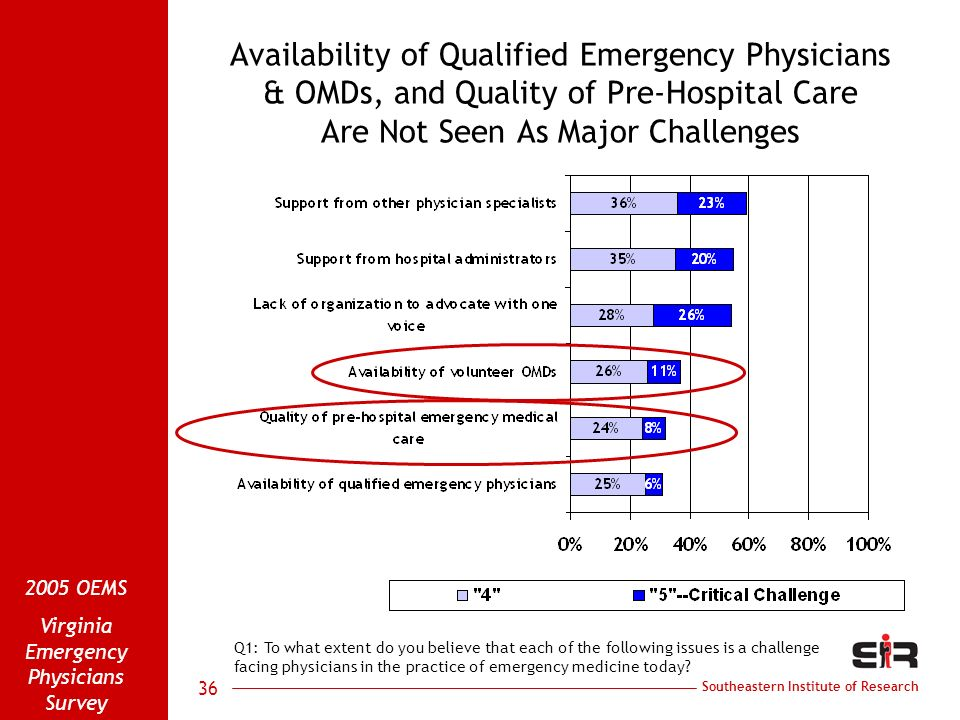 Southeastern Institute of Research 2005 OEMS Virginia Emergency Physicians Survey 36 Availability of Qualified Emergency Physicians & OMDs, and Qualit