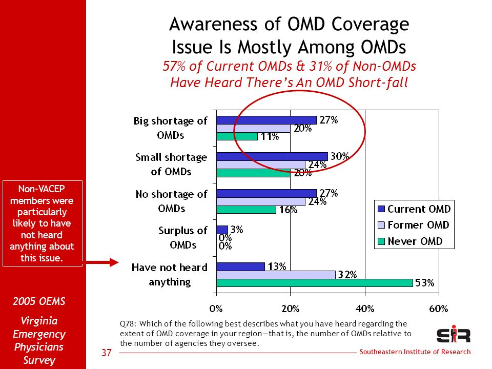 Southeastern Institute of Research 2005 OEMS Virginia Emergency Physicians Survey 37 Awareness of OMD Coverage Issue Is Mostly Among OMDs 57% of Current OMDs & 31% of Non-OMDs Have Heard Theres An OMD Short-fall Q78: Which of the following best describes what you have heard regarding the extent of OMD coverage in your regionthat is, the number of OMDs relative to the number of agencies they oversee.