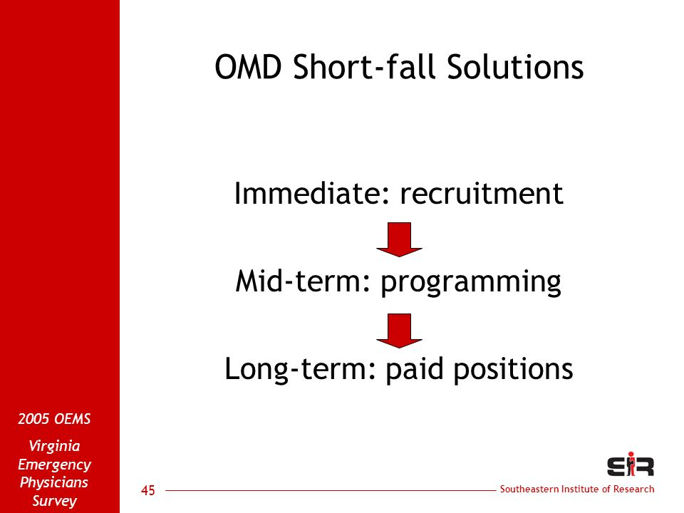 Southeastern Institute of Research 2005 OEMS Virginia Emergency Physicians Survey 45 OMD Short-fall Solutions Immediate: recruitment Mid-term: programming Long-term: paid positions