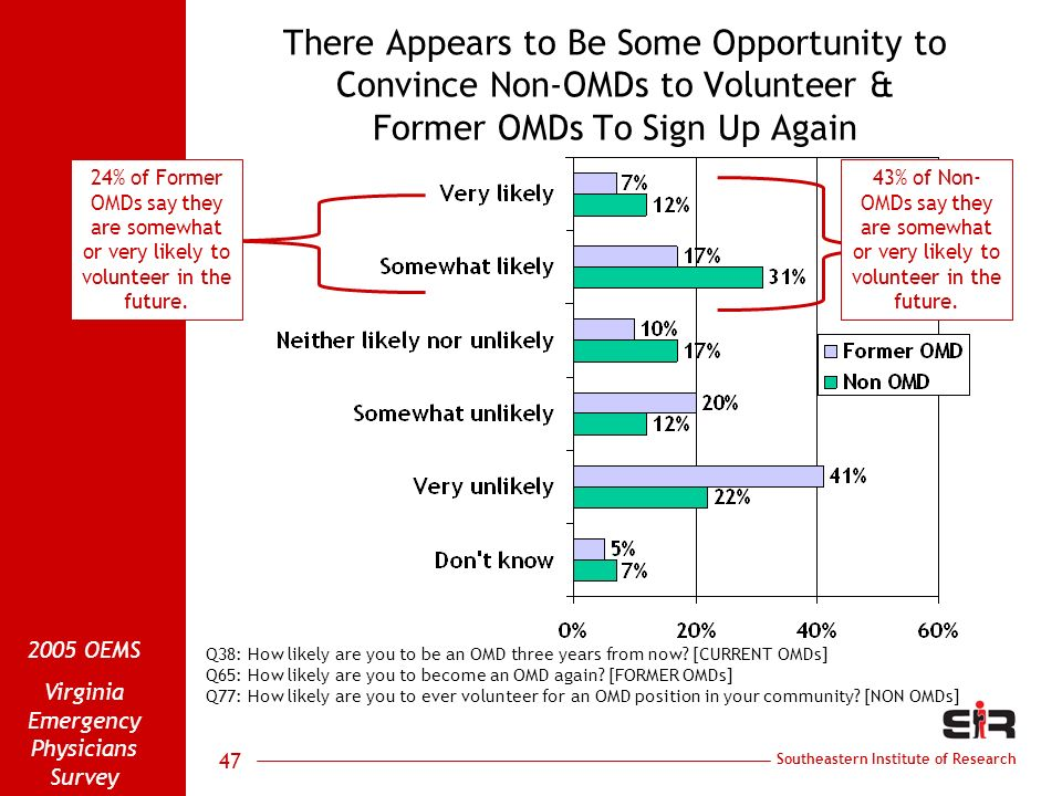 Southeastern Institute of Research 2005 OEMS Virginia Emergency Physicians Survey 47 There Appears to Be Some Opportunity to Convince Non-OMDs to Volu