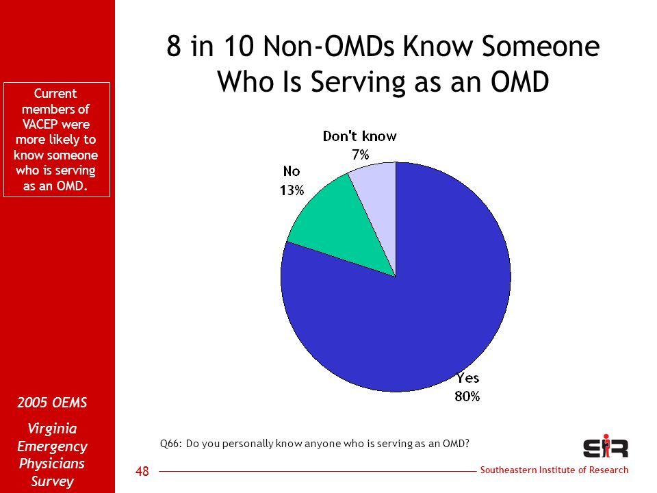 Southeastern Institute of Research 2005 OEMS Virginia Emergency Physicians Survey 48 8 in 10 Non-OMDs Know Someone Who Is Serving as an OMD Q66: Do you personally know anyone who is serving as an OMD.