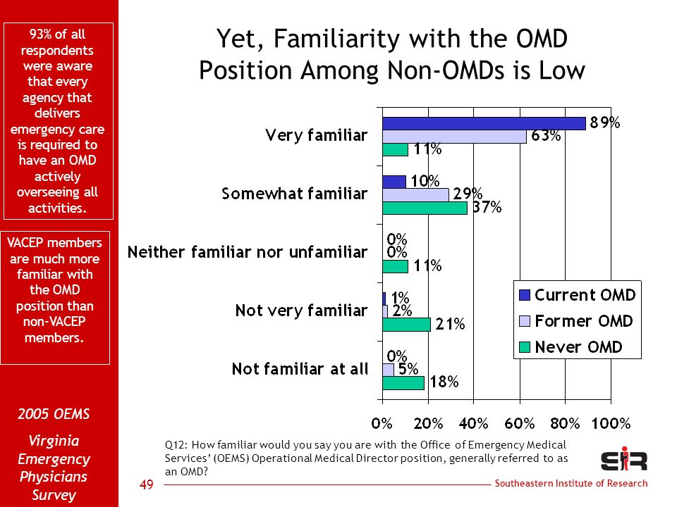 Southeastern Institute of Research 2005 OEMS Virginia Emergency Physicians Survey 49 Yet, Familiarity with the OMD Position Among Non-OMDs is Low Q12: