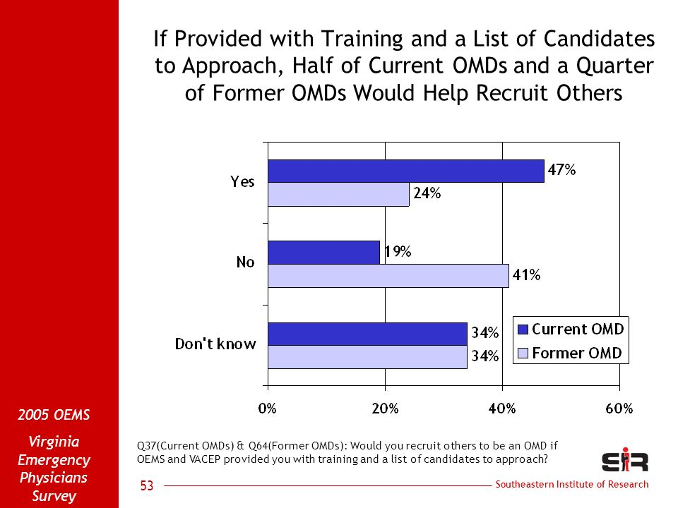 Southeastern Institute of Research 2005 OEMS Virginia Emergency Physicians Survey 53 If Provided with Training and a List of Candidates to Approach, Half of Current OMDs and a Quarter of Former OMDs Would Help Recruit Others Q37(Current OMDs) & Q64(Former OMDs): Would you recruit others to be an OMD if OEMS and VACEP provided you with training and a list of candidates to approach