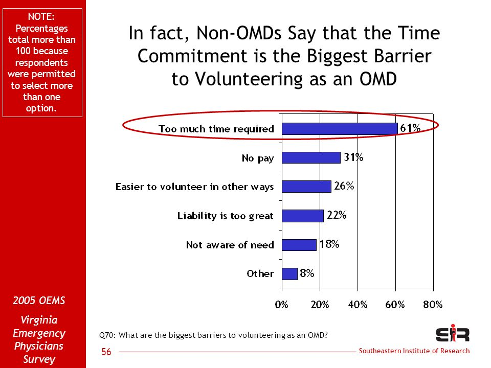 Southeastern Institute of Research 2005 OEMS Virginia Emergency Physicians Survey 56 In fact, Non-OMDs Say that the Time Commitment is the Biggest Bar