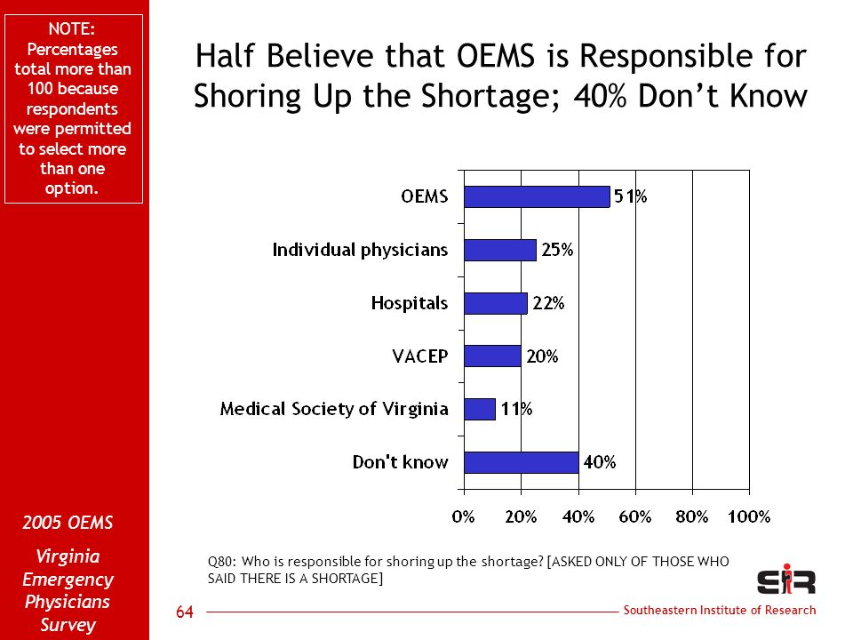 Southeastern Institute of Research 2005 OEMS Virginia Emergency Physicians Survey 64 Half Believe that OEMS is Responsible for Shoring Up the Shortage; 40% Dont Know Q80: Who is responsible for shoring up the shortage.