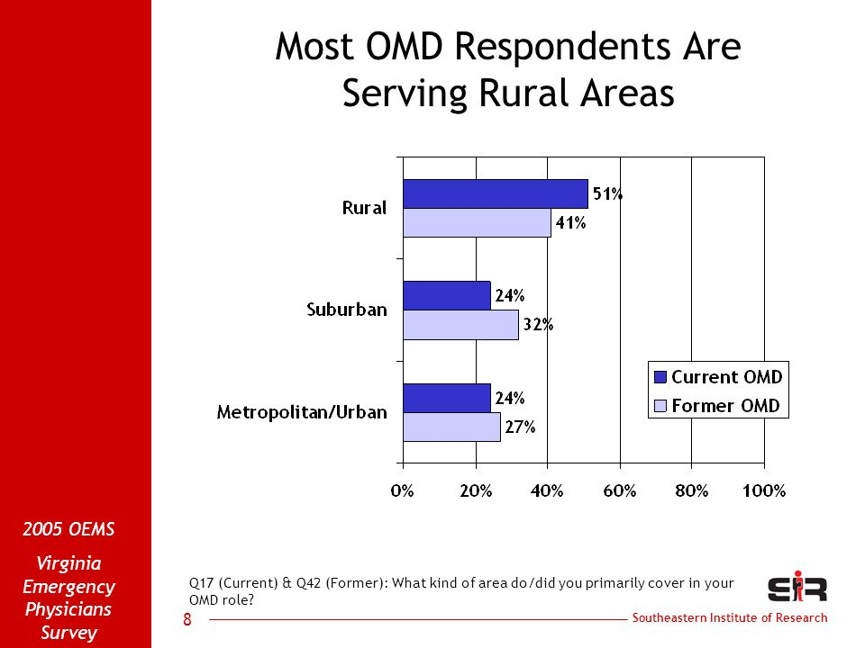 Southeastern Institute of Research 2005 OEMS Virginia Emergency Physicians Survey 8 Most OMD Respondents Are Serving Rural Areas Q17 (Current) & Q42 (