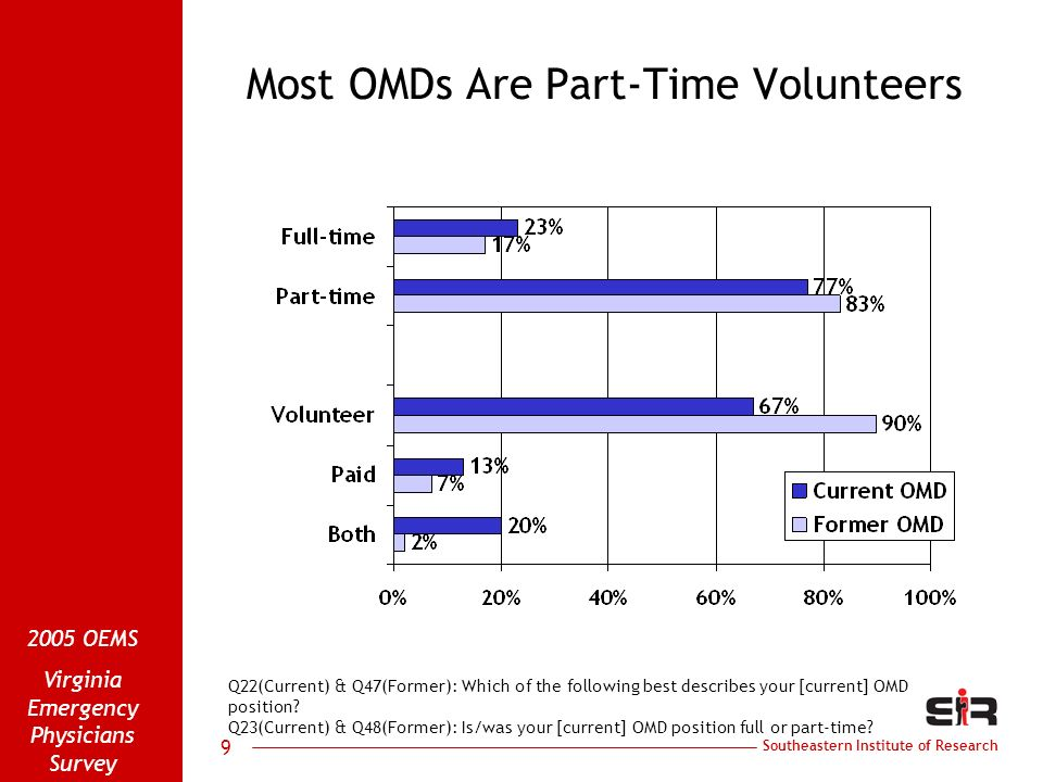 Southeastern Institute of Research 2005 OEMS Virginia Emergency Physicians Survey 9 Most OMDs Are Part-Time Volunteers Q22(Current) & Q47(Former): Which of the following best describes your [current] OMD position.