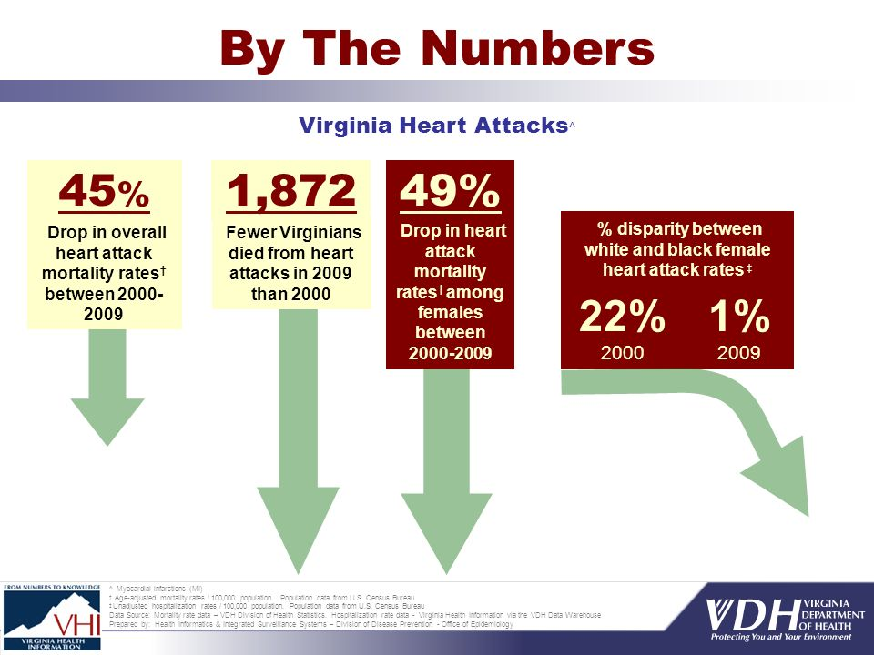 By The Numbers Virginia Heart Attacks ^ ^ Myocardial infarctions (MI) Age-adjusted mortality rates / 100,000 population.