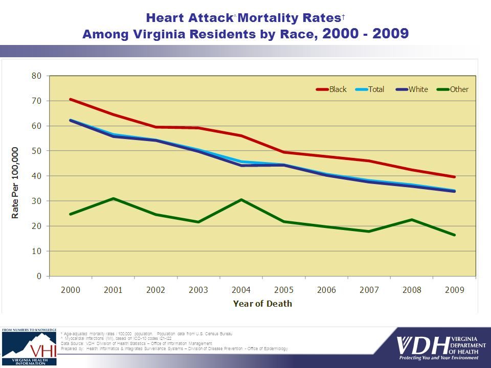 Age-adjusted mortality rates / 100,000 population. Population data from U.S. Census Bureau ^ Myocardial infarctions (MI), based on ICD-10 codes I21-I2