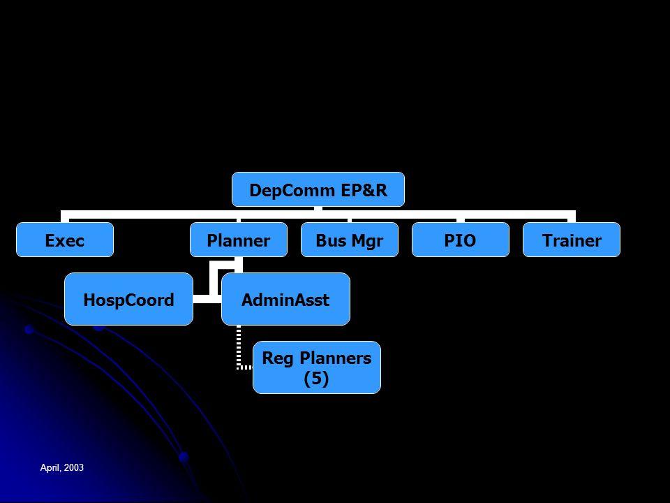 DepComm EP&R ExecPlanner Reg Planners (5) HospCoordAdminAsst Bus MgrPIOTrainer