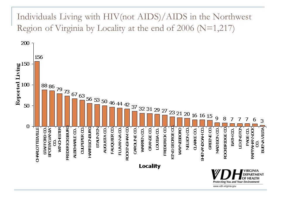 Individuals Living with HIV(not AIDS)/AIDS in the Northwest Region of Virginia by Locality at the end of 2006 (N=1,217)