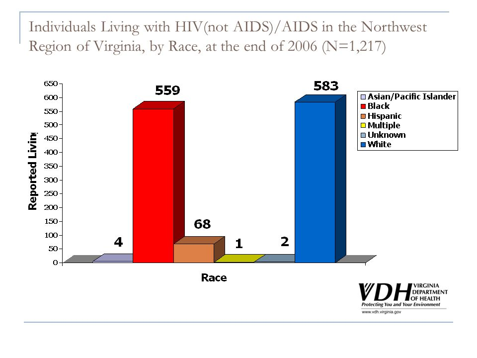 Individuals Living with HIV(not AIDS)/AIDS in the Northwest Region of Virginia, by Race, at the end of 2006 (N=1,217)